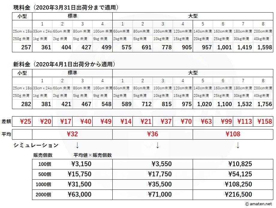 FBA料金比較と試算シミュレーション